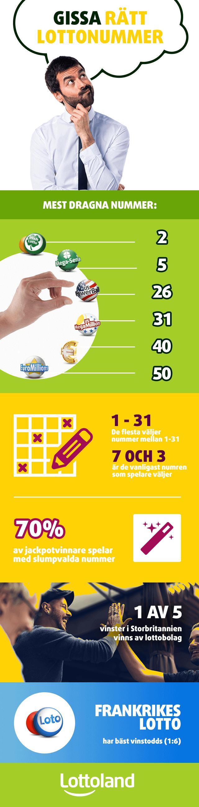 Bra odds spelmarknader 445525