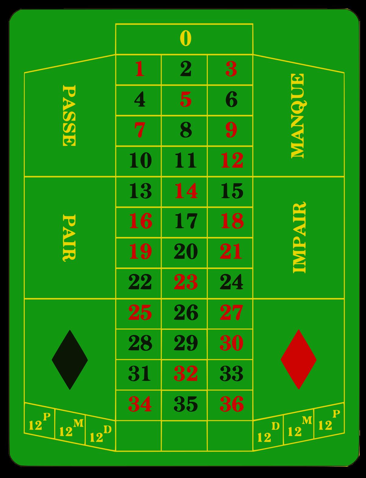 Testa roulette 258114
